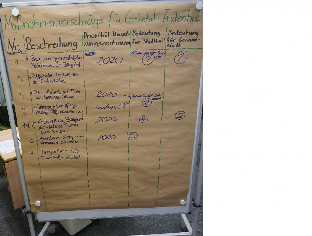 Maßnahmen in Grüntal-Frutenhof