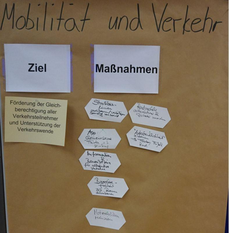 Mobilität und Verkehr (Plakat 2)