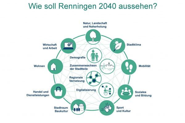 Quelle: Institut für Stadt- und Regionalentwicklung (IfSR)